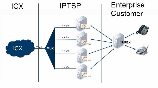 iptsp bbtsl broad band telecom service limited